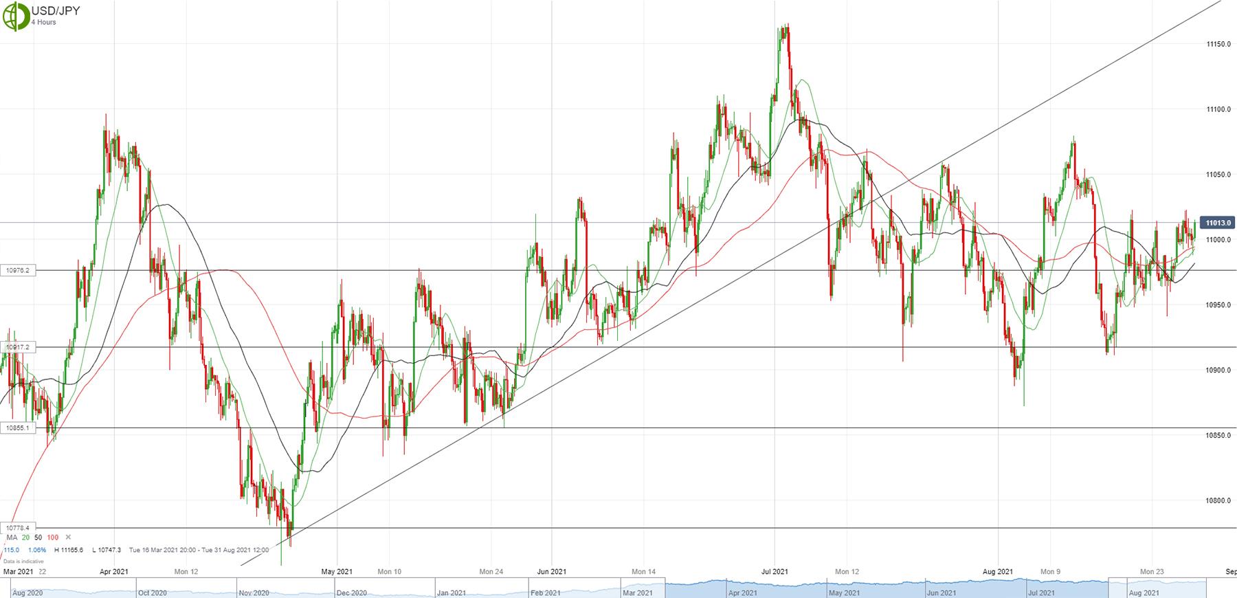 Спрос на доллар/йену сохраняется