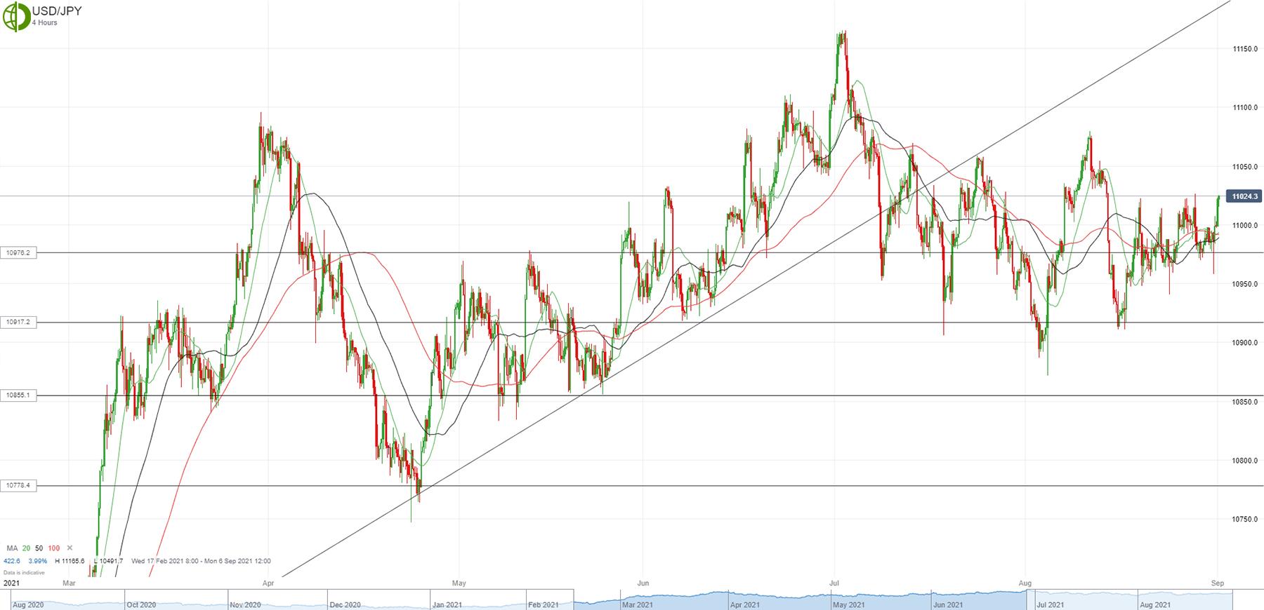 Доллар/йена снова пытается пробить 110.23