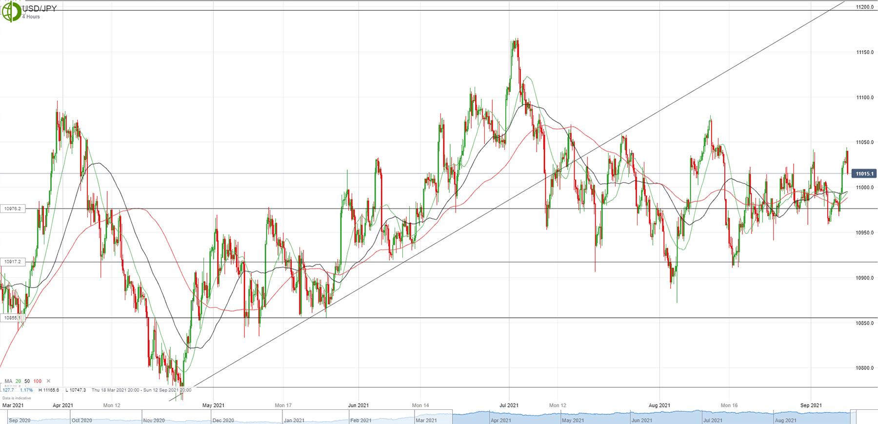 Доллар/йена снижается после роста