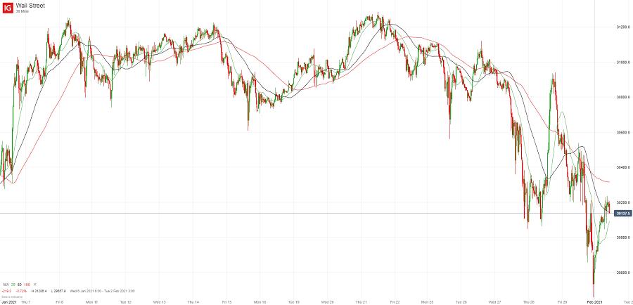 На фондовых площадках повышенная турбулентность (недельный обзор)