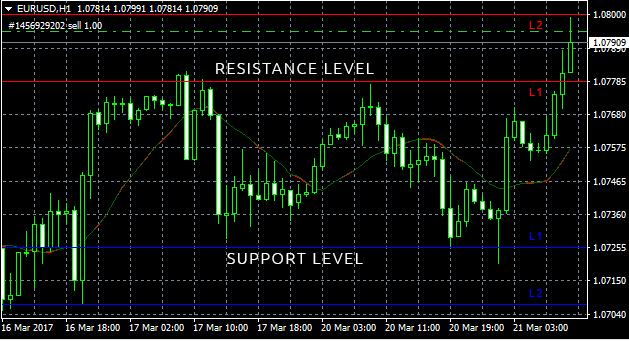 Levels of resistance/support.