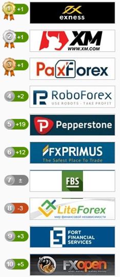 Reitingas interneto brokeris Forex brokeriai: kaip išsirinkti tinkamą? | Forex