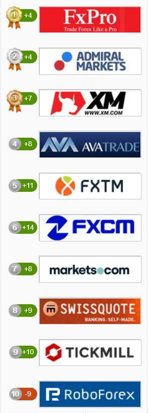 IAFT Brokers Ratings